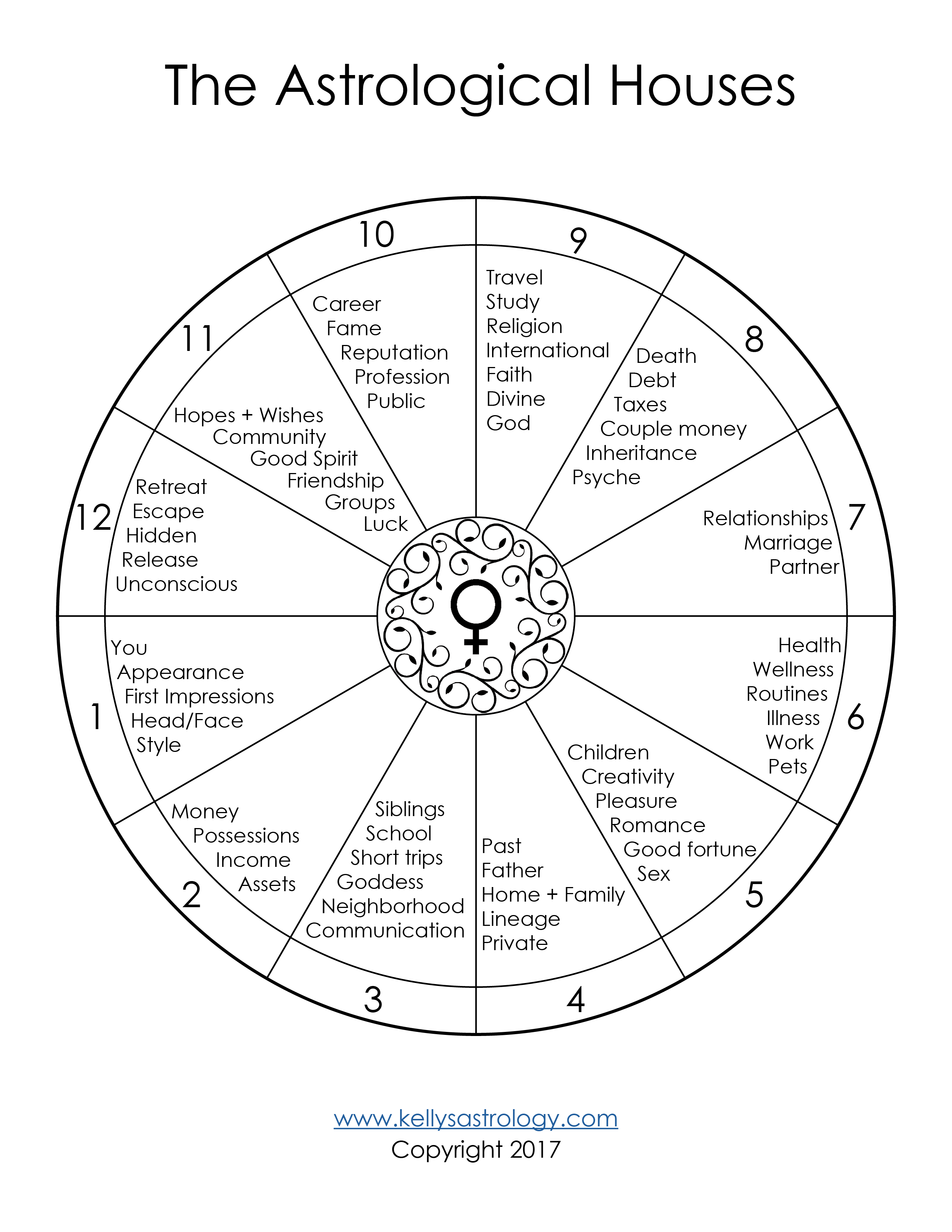 The Astrological Houses Template Free Kelly Surtees Astrology